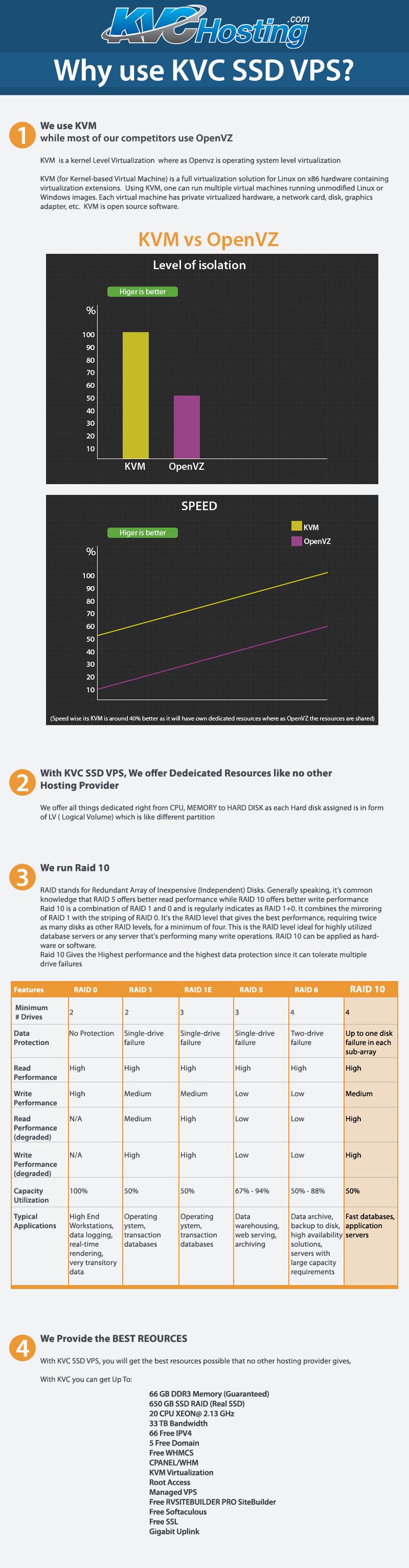 Cheap VPS Hosting | Enterprise SSD CLOUD VPS Hosting | SSD VPS Web